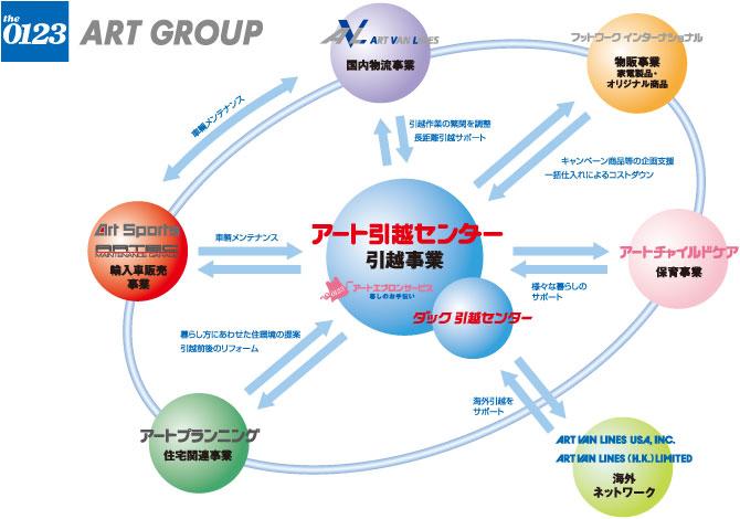 アートグループ組織図
