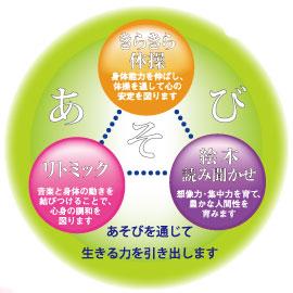 向きあう保育3つの柱